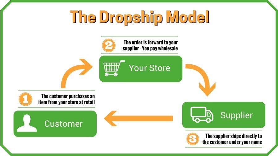 online business drop shipping